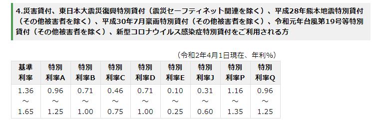 融資の利率表