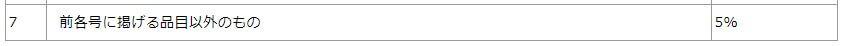 総額20万円以下の貨物の簡易税率の第7区分の画面