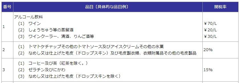 総額20万円以下の貨物の簡易税率の一覧表